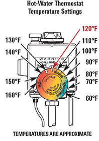Control-the-Hot-Water-Heater-Temperature-1